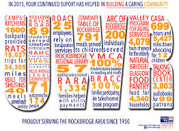agency accomplishments united way of rockbridge 2015 agency accomplishments infographic