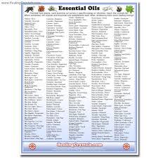 Essential Oil Charts Pdf Www Bedowntowndaytona Com