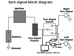 installing hazard switch techy at day blogger at noon and a hazard switch connection the turn signal flasher on the block diagram will be replaced by your electronic flasher aftermarket and or the diy mentioned
