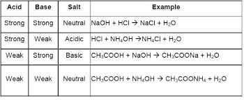 Salt Chart Chemistry Acids Bases And Salts For Class 10 Cbse Notes