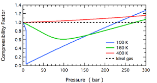 compressibility of gases. overview of the temperature and pressure dependence compressibility factor for n2. gases