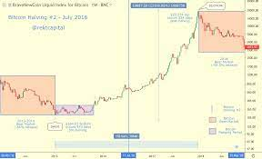 The digital currency began the year trading at $13.40 and underwent two price bubbles in the same year. Bitcoin Price History 2012 2020 Statista