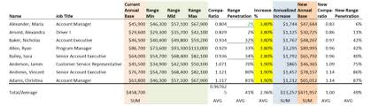 New Pay Scale Chart 2017 18 Compensation Budgeting How To Calculate Raises