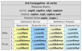Latin Verb Conjugation Chart 3rd Conjugation Io Verbs Dickinson College Commentaries