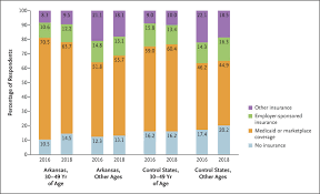 Arkansas Child Support Chart 2018 Medicaid Work Requirements Results From The First Year In