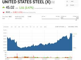 Steel Prices 2018 Chart Metals News Us Steel Surges After New Reports Trump Will