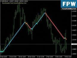 Renko Charts Free Download Download Vast Renko No Repaint Free Forex Mt4 Indicator