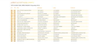 Xbox One Game Chart Week Ending 5th December 2015 Xbox One Uk