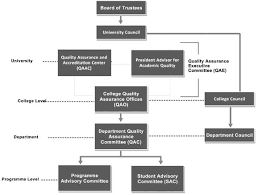 Uob Chart 1 Uob Quality Assurance Structure Download Scientific Diagram