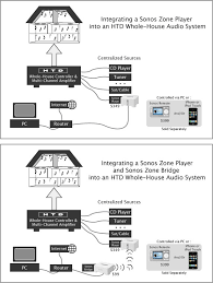 sonos multi room wiring diagram efcaviation com sonos connect amp 6 speakers at Sonos Wiring Diagram