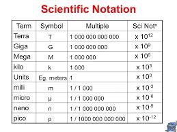 Nano Chart 36 Actual Giga To Nano Conversion Chart