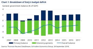 Italian Charts 2016 Bond Vigilantes At The Gates In Italy Private Investor