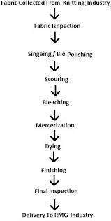 Flow Chart Of Knitting Flow Chart Of Textile Wet Processing For Knit Fabric