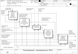 Бесплатно скачать диплом на тему Автоматизация управления запасами pdf bpwin idef0 a2 decomposition