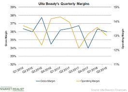 Ulta Point System Chart Will Ulta Beautys Margins Improve In The Third Quarter