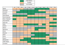 Seasonal Fruit And Vegetable Chart For California Fruit In