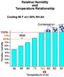 Determining Relative Humidity Rlc Engineering Llc