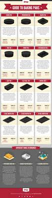 Baking Pan Conversion Chart 11 Charts That Could Be Helpful To Home Bakers Everywhere