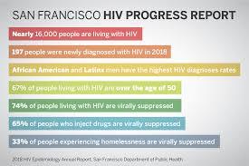 San Francisco Free Medical Chart Resource Hiv Hep C Statistics San Francisco Aids Foundation