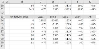 Calculating Option Strategy Maximum Profit And Loss Macroption