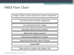 Ppt Failure Modes And Effects Analysis Fmea Powerpoint