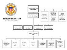 Usaf Org Chart 2015 Structure Of The United States Armed Forces Wikipedia