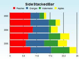 Stacked Bar Chart Wiki Grails Plugin Bluff
