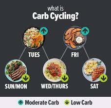 carb cycling the 30 day nutrition plan