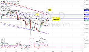 Historical Volatility Technical Indicators Tradingview