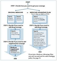 Insurance That Fits Expertise In Medicare Related Insurance