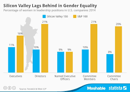 member news detail tech valley. Silicon Valley Gender Equality Member News Detail Tech