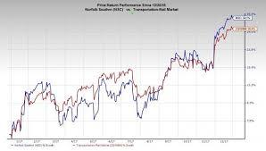 Nsc Stock Quote