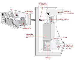 whole house ac units. Simple Units Outside AC Unit Diagram  Of A Central Air Conditioning Unit And  Its Components Inside Whole House Ac Units