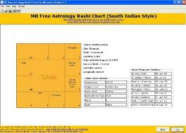 South Indian Astrology Natal Chart