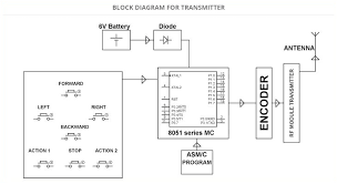 3 bank battery charger wiring diagram various information and charging wiring diagram for l111 car diagram 24 amazing rf remote control car circuit diagram � solar water heater with battery