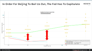Chart Of The Day Fed Not Dovish Enough
