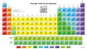 trend elements on the periodic table ideas of garden picture