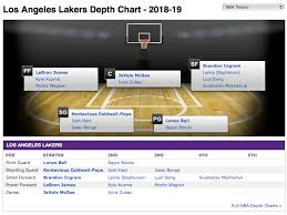 Lakers Depth Chart Discussion This Is The Current Lakers Depth Chart On Espns