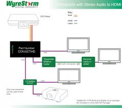 wyrestorm digital hdmi converters for analogue audio video to hd wiring diagram