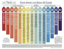 Acid Alkaline Water Chart Pin By Susan Kindy On Health Ph Food Chart Alkaline Foods