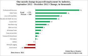 U S Employment Situation October 2012 Global Macro Monitor