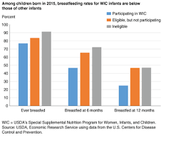 Breastmilk Vs Formula Nutrition Chart Usda Ers Economic Implications Of Increased Breastfeeding