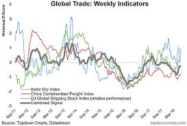 Bdi Historical Chart Global Trade High Frequency Indicators Investing Com