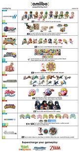 Amiibo Compatibility Chart