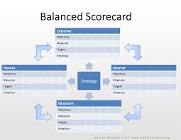 Scorecard Template 20 Balanced Scorecard Examples With Kpis