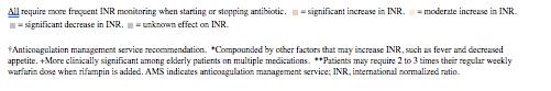 Antibiotic And Anticoagulation Watching Warfarin Levels