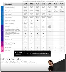 Sony Xbr Comparison Chart 2019