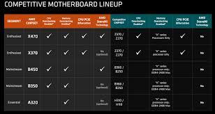 Intel Chipset Chart Amd Officially Unveils The Ryzen B450 Chipset