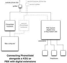 phonevalet customer support connecting to a pbx system connecting to a pbx digital extensions
