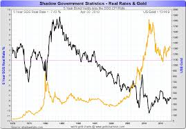 Gold Vs Interest Rates Squashing The Rate Hike Fud In One